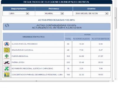 San Miguel de Acos:primer resultado oficial a nivel provincial